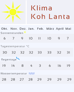 Wettertabelle von Koh Lanta